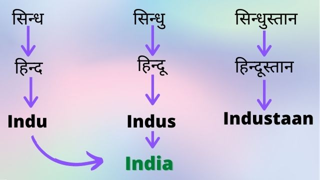 Article 1 about How Hindu and Hindustan or India name came from Indus