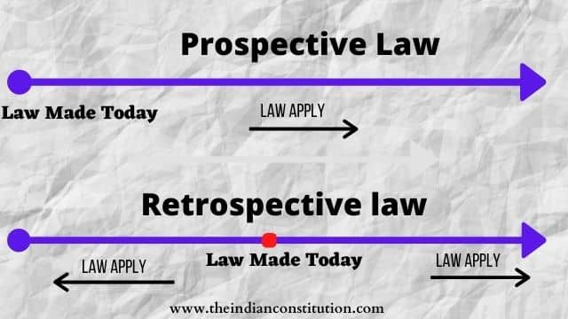 Article 20 of indian constitution, prospective law and retrospective law